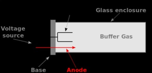 Hollow Cathode Lamp Diagram